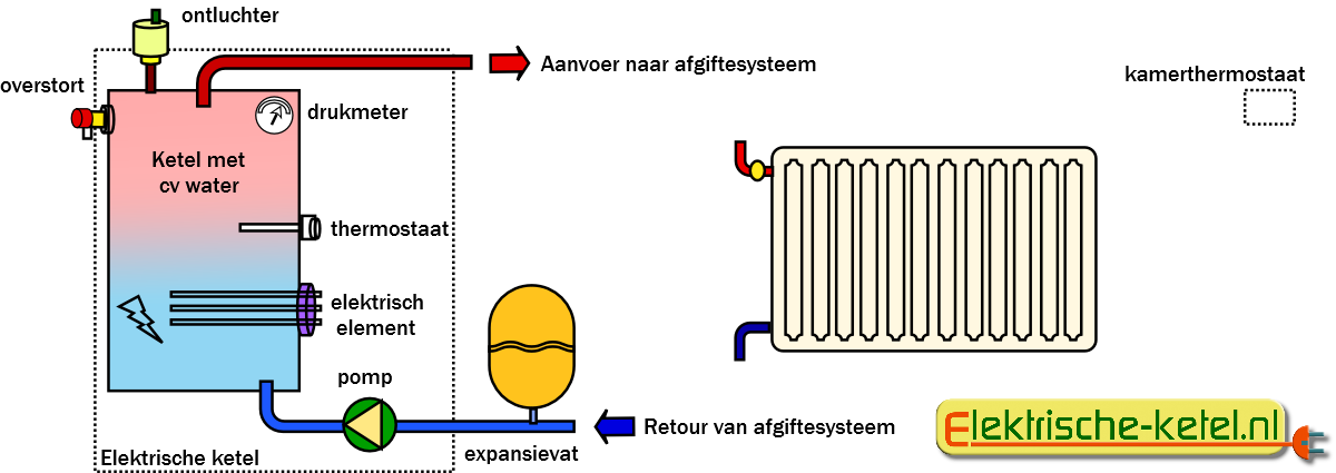 Elektrische Ketel Elektrische Cv Ketels Simpel Verwarmen Op Stroom